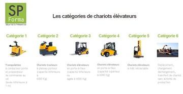 Les catégories de chariots élévateurs – CACES® R389